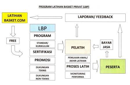 Skema LBP